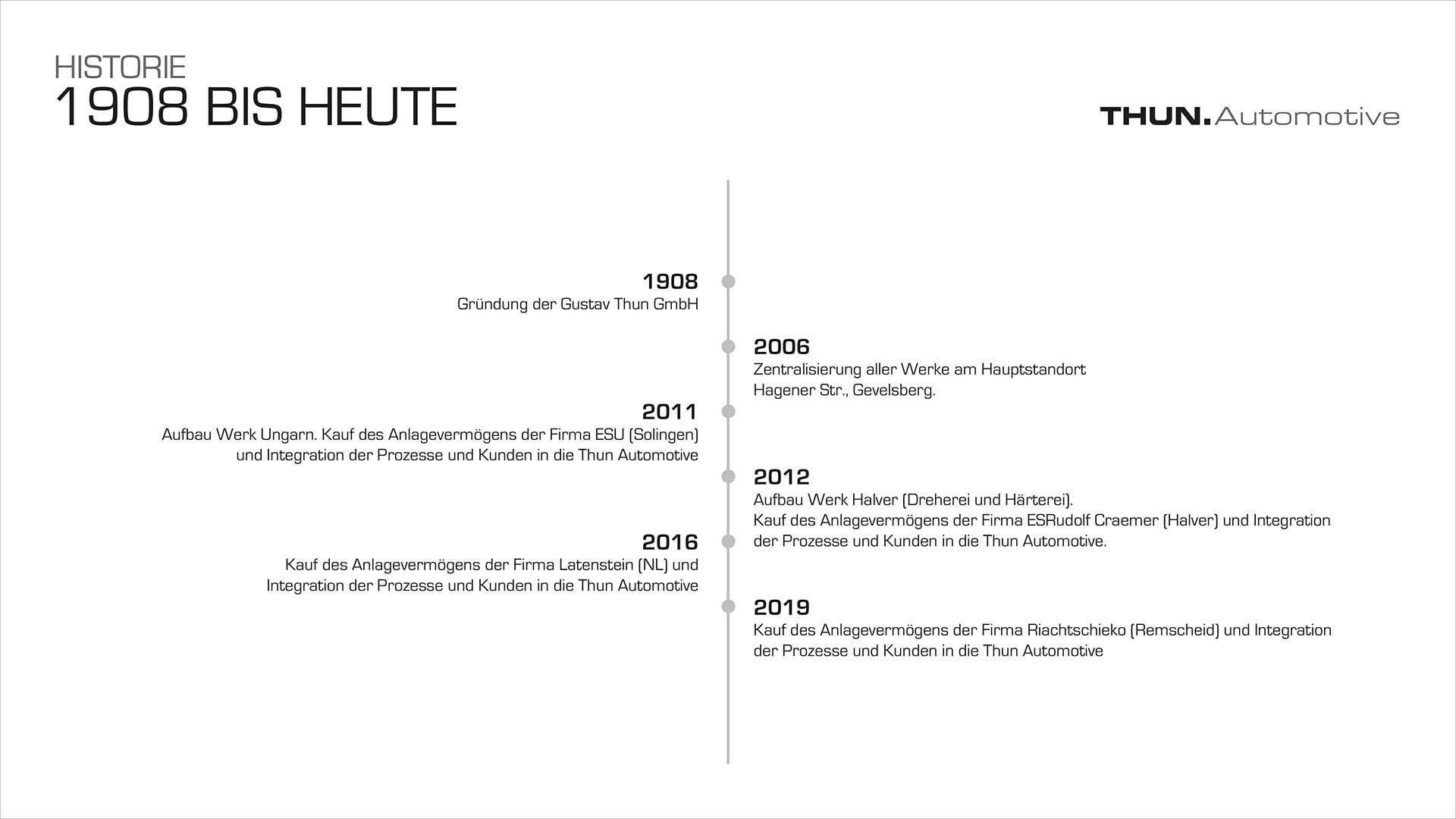 THUN Powerpoint Präsentation - Historie